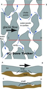 This sketch shows water [white] ponding in cavities in rotting ice [gray]. Water can accumulate within the glacier. The lower cross section...