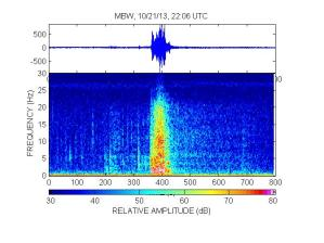 MBW spectrogram, Oct 21, 2013. PNSN.